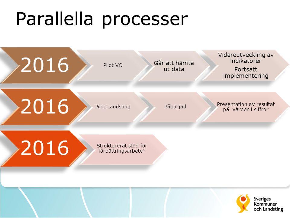 2016 Pilot VC Går att hämta ut data Vidareutveckling av indikatorer Fortsatt implementering 2016 Pilot LandstingPåbörjad Presentation av resultat på vården i siffror 2016 Strukturerat stöd för förbättringsarbete.