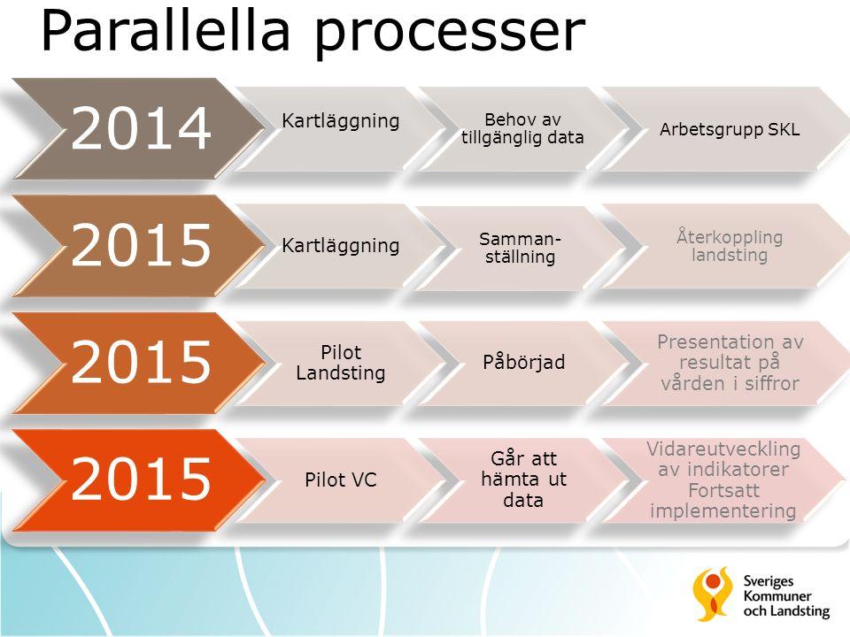 Parallella processer