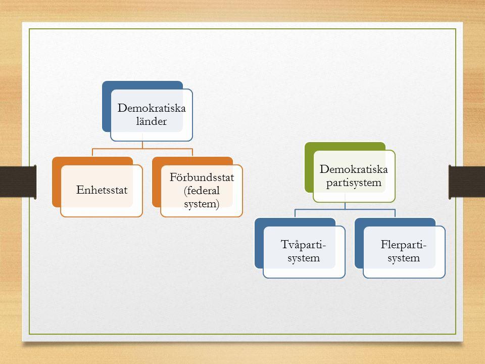 Demokratiska länder Enhetsstat Förbundsstat (federal system) Demokratiska partisystem Tvåparti- system Flerparti- system