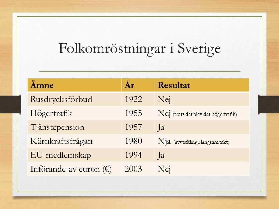 Folkomröstningar i Sverige ÄmneÅrResultat Rusdrycksförbud1922Nej Högertrafik1955Nej (trots det blev det högertrafik) Tjänstepension1957Ja Kärnkraftsfrågan1980Nja (avveckling i långsam takt) EU-medlemskap1994Ja Införande av euron (€)2003Nej