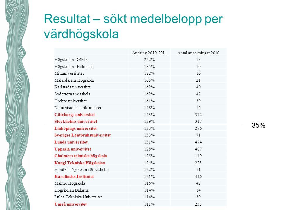 Resultat – sökt medelbelopp per värdhögskola Ändring 2010-2011Antal ansökningar 2010 Högskolan i Gävle222%13 Högskolan i Halmstad185%10 Mittuniversite