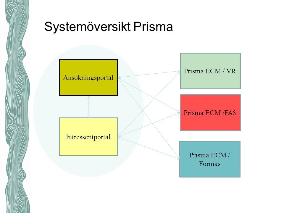 Systemöversikt Prisma Ansökningsportal Intressentportal Prisma ECM / VR Prisma ECM /FAS Prisma ECM / Formas