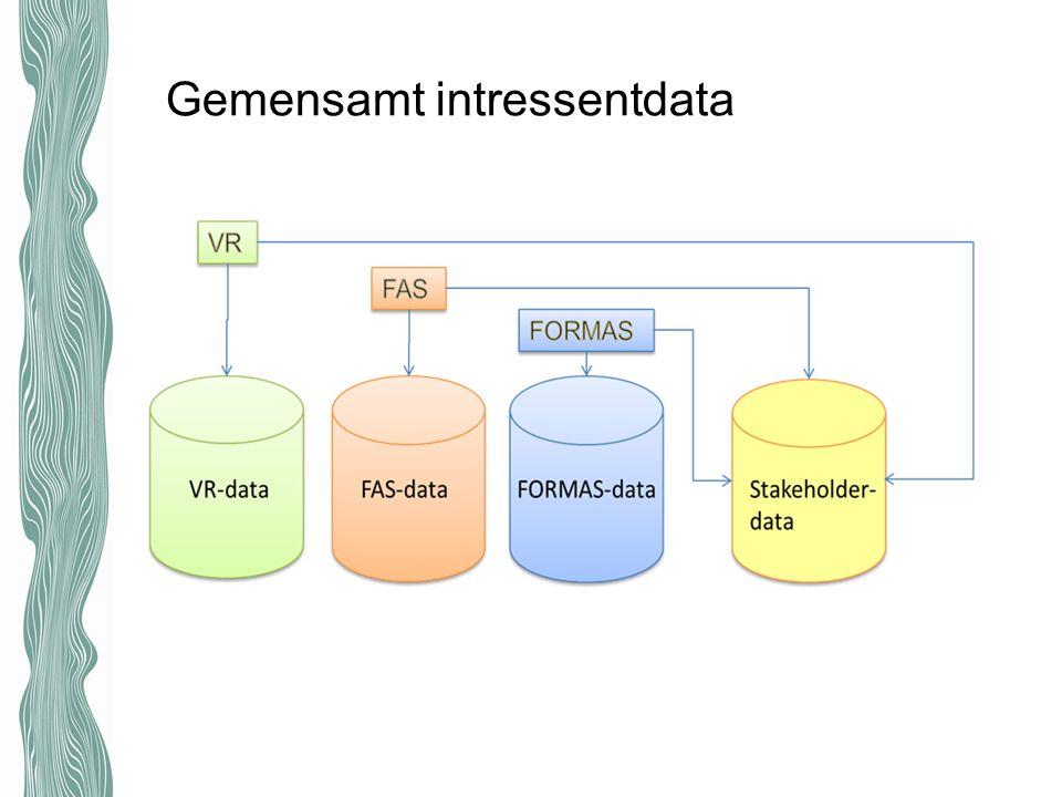 Projektdatabasen En samlad projektdatabas för de myndigheter som ingår i Prisma Innehåller endast beviljade ansökningar Rensad från känslig persondata Flerspråkig