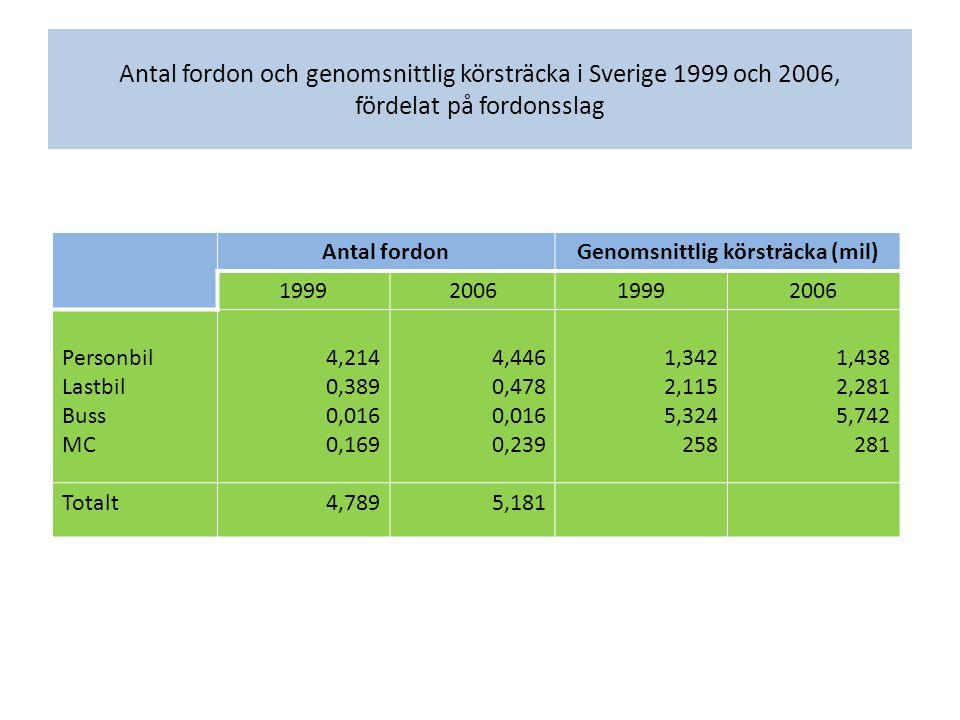 Antal fordon och genomsnittlig körsträcka i Sverige 1999 och 2006, fördelat på fordonsslag Antal fordonGenomsnittlig körsträcka (mil) 1999200619992006 Personbil Lastbil Buss MC 4,214 0,389 0,016 0,169 4,446 0,478 0,016 0,239 1,342 2,115 5,324 258 1,438 2,281 5,742 281 Totalt4,7895,181