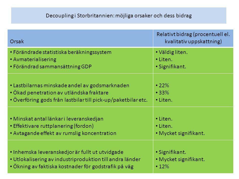 Decoupling i Storbritannien: möjliga orsaker och dess bidrag Orsak Relativt bidrag (procentuell el.