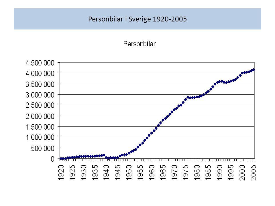 Personbilar i Sverige 1920-2005