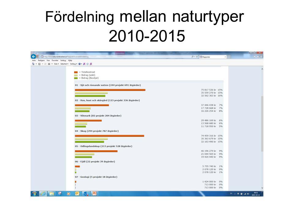 Fördelning mellan naturtyper 2010-2015