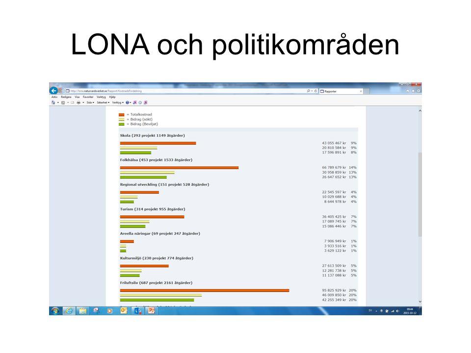 LONA och politikområden
