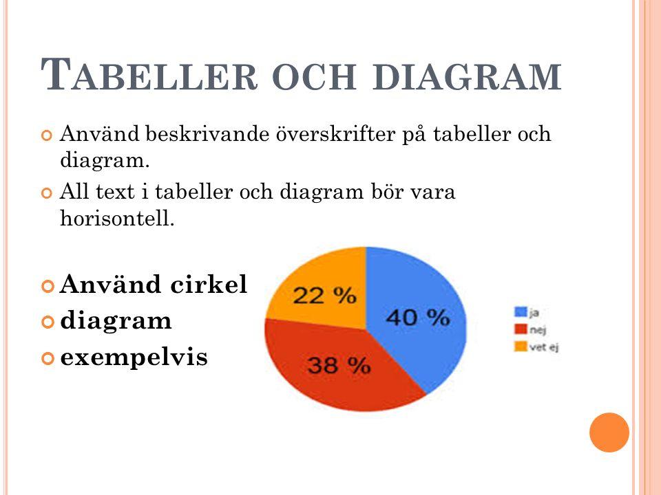 T ABELLER OCH DIAGRAM Använd beskrivande överskrifter på tabeller och diagram.