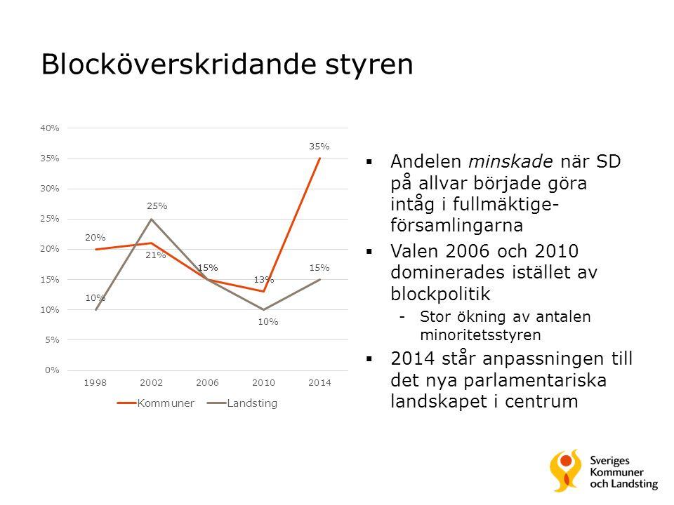Blocköverskridande styren  Andelen minskade när SD på allvar började göra intåg i fullmäktige- församlingarna  Valen 2006 och 2010 dominerades istäl
