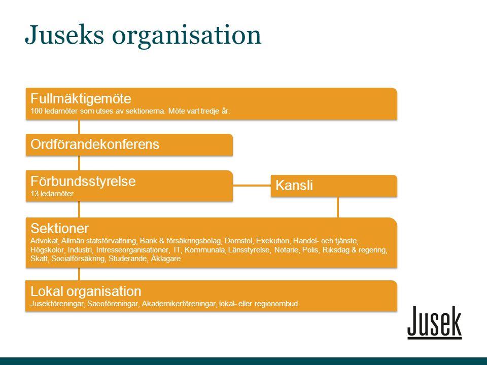 Förbundets lokala organisation utgörs av Lokalombud och lokalföreningar Företräder och informerar medlemmar.