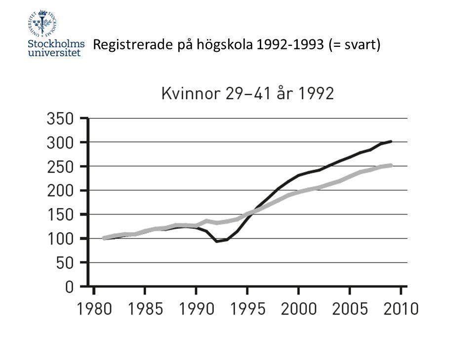Registrerade på högskola 1992-1993 (= svart)