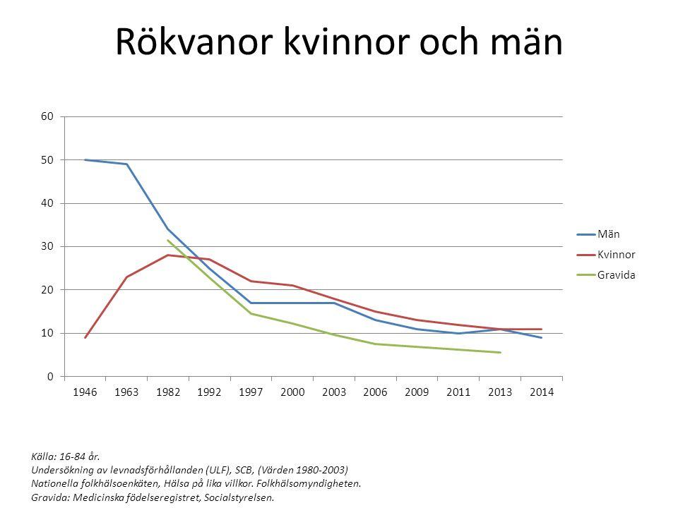 Rökvanor kvinnor och män Källa: 16-84 år. Undersökning av levnadsförhållanden (ULF), SCB, (Värden 1980-2003) Nationella folkhälsoenkäten, Hälsa på lik