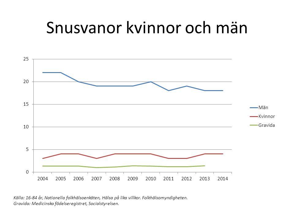 Snusvanor kvinnor och män Källa: 16-84 år, Nationella folkhälsoenkäten, Hälsa på lika villkor. Folkhälsomyndigheten. Gravida: Medicinska födelseregist