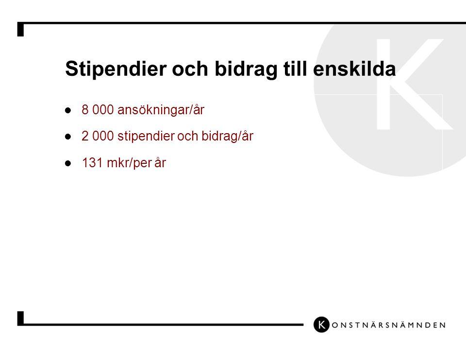 Stipendier och bidrag till enskilda 8 000 ansökningar/år 2 000 stipendier och bidrag/år 131 mkr/per år