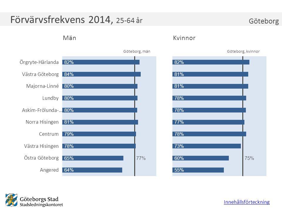 Förvärvsfrekvens 2014, 25-64 år Innehållsförteckning Göteborg Göteborg, kvinnorGöteborg, män