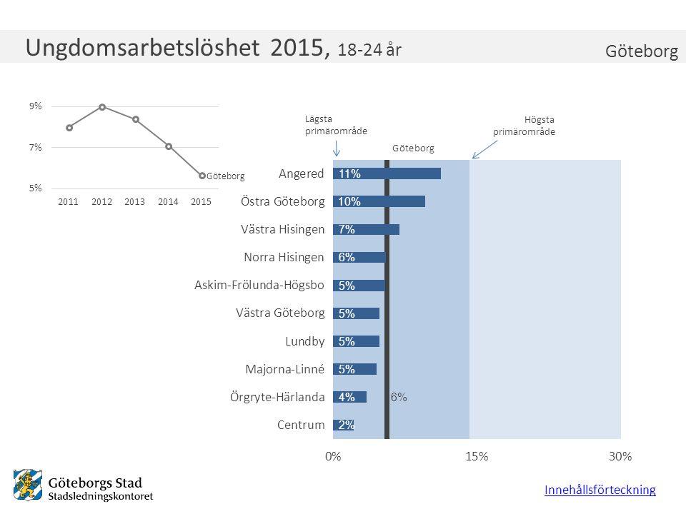 Ungdomsarbetslöshet 2015, 18-24 år Innehållsförteckning Göteborg Lägsta primärområde Högsta primärområde Göteborg