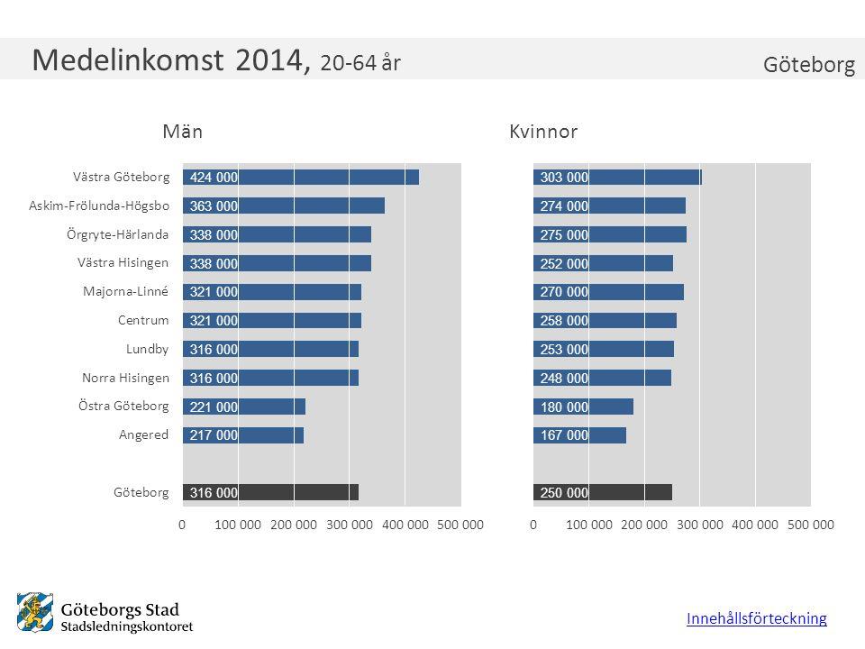 Medelinkomst 2014, 20-64 år Innehållsförteckning Göteborg