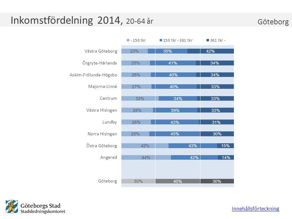 Inkomstfördelning Majorna-Linné 2011, 20-64 år Inkomstfördelning 2014, 20-64 år Innehållsförteckning Göteborg