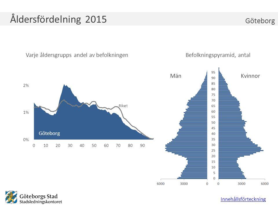 Åldersfördelning 2015 Varje åldersgrupps andel av befolkningenBefolkningspyramid, antal Innehållsförteckning Göteborg Riket