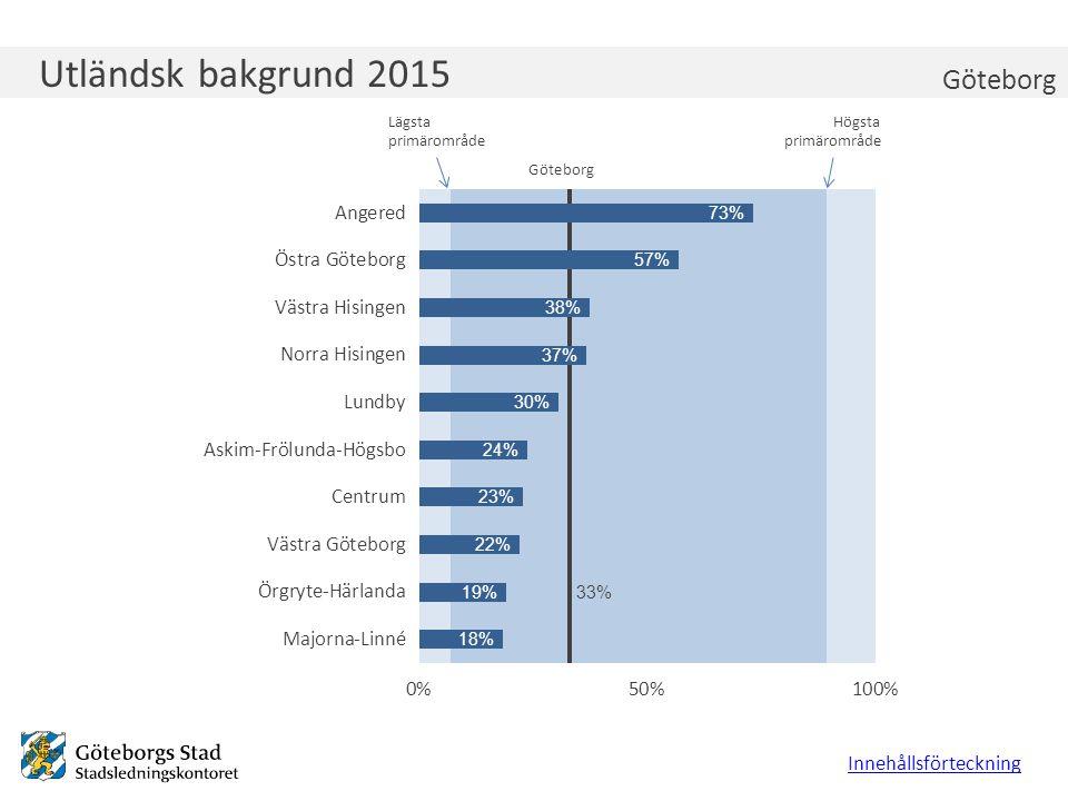 Utbildningsnivå 2015, 25-64 år Innehållsförteckning Göteborg