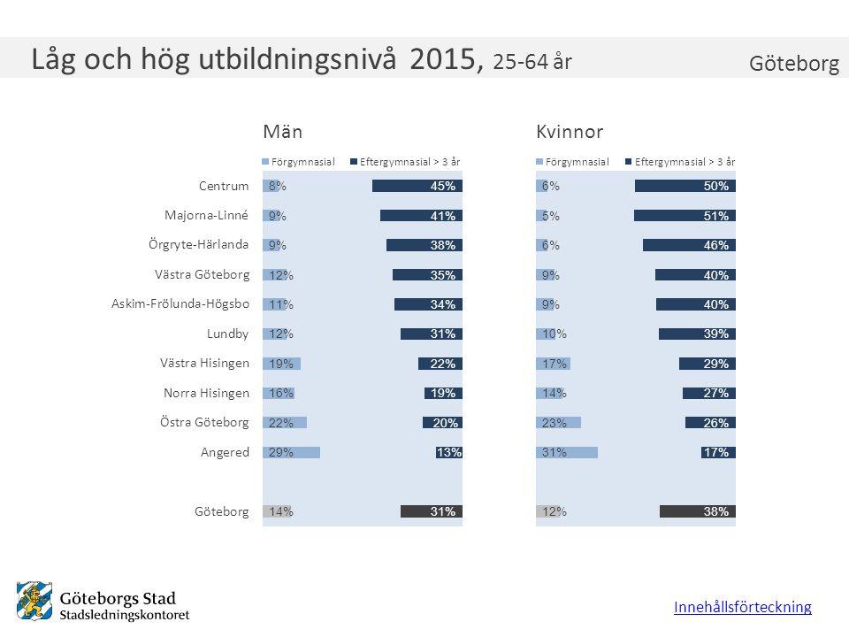 Låg och hög utbildningsnivå 2015, 25-64 år Innehållsförteckning Göteborg