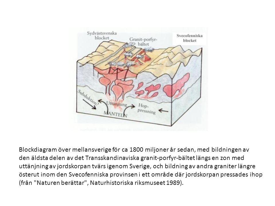 Blockdiagram över mellansverige för ca 1800 miljoner år sedan, med bildningen av den äldsta delen av det Transskandinaviska granit-porfyr-bältet längs en zon med uttänjning av jordskorpan tvärs igenom Sverige, och bildning av andra graniter längre österut inom den Svecofenniska provinsen i ett område där jordskorpan pressades ihop (från Naturen berättar , Naturhistoriska riksmuseet 1989).