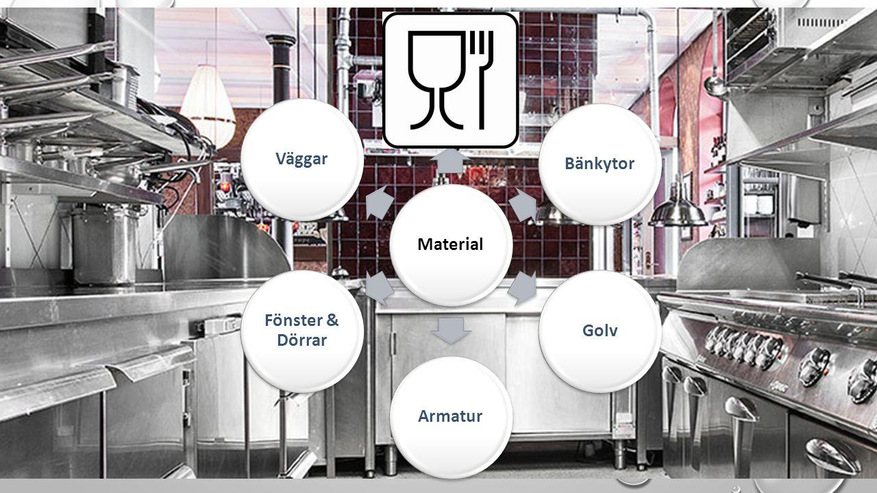 MaterialYtorBänkytorGolvArmatur Fönster & Dörrar Väggar