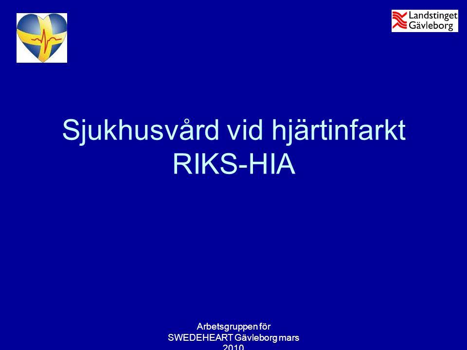 Arbetsgruppen för SWEDEHEART Gävleborg mars 2010 Patientantal Totalt antal hjärtinfarkter vårdade på HIA 2009 ST-höjnings infarkter (av alla) Gävle366*118 Bollnäs24145 Hudiksvall25748 Summa864211 * ej inräknat överflyttade patienter