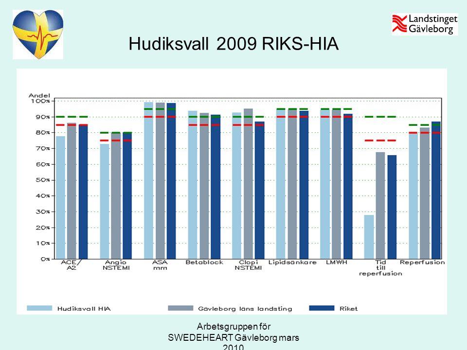 Arbetsgruppen för SWEDEHEART Gävleborg mars 2010 Hudiksvall 2009 RIKS-HIA