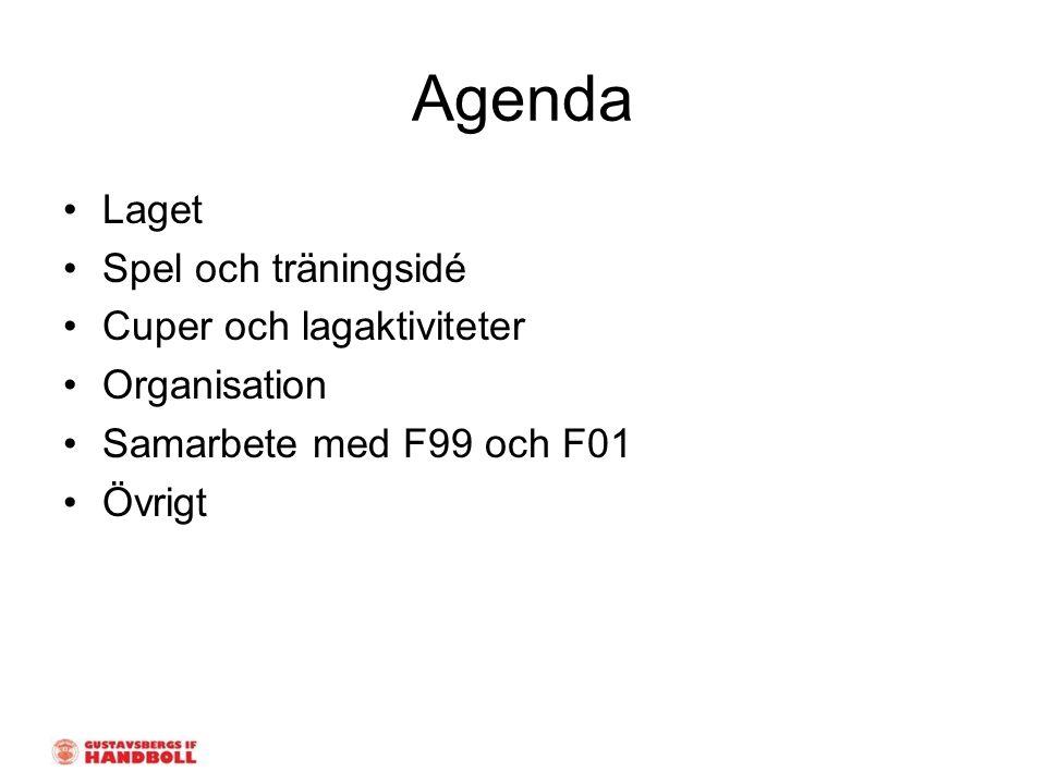 Agenda Laget Spel och träningsidé Cuper och lagaktiviteter Organisation Samarbete med F99 och F01 Övrigt