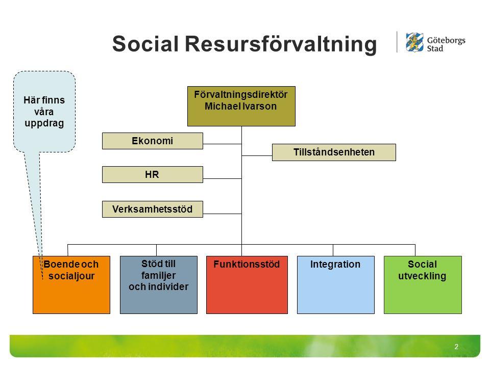 Social Resursförvaltning 2 Förvaltningsdirektör Michael Ivarson Ekonomi HR Verksamhetsstöd Tillståndsenheten Boende och socialjour Stöd till familjer och individer Funktionsstöd Social utveckling Integration Här finns våra uppdrag