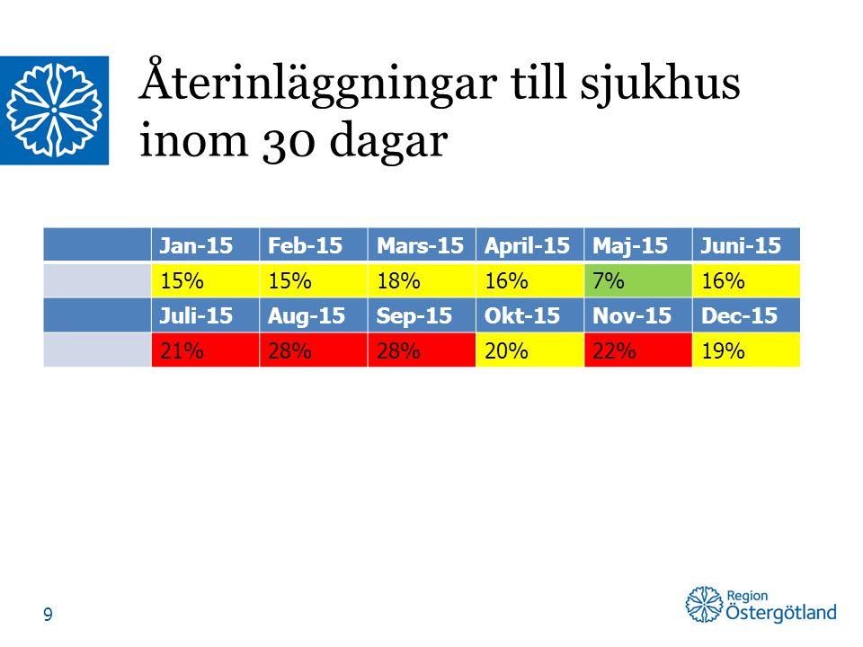 Jan-15Feb-15Mars-15April-15Maj-15Juni-15 15% 18%16%7%16% Juli-15Aug-15Sep-15Okt-15Nov-15Dec-15 21%28% 20%22%19% Återinläggningar till sjukhus inom 30 dagar 9