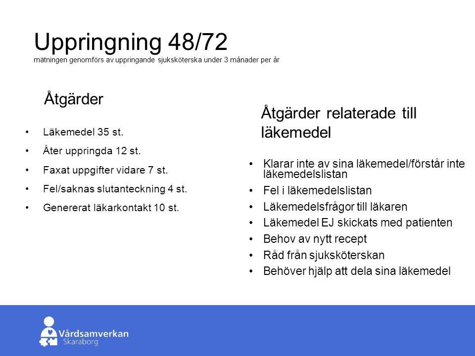 Skaraborgs Sjukhus Uppringning 48/72 mätningen genomförs av uppringande sjuksköterska under 3 månader per år Läkemedel 35 st.