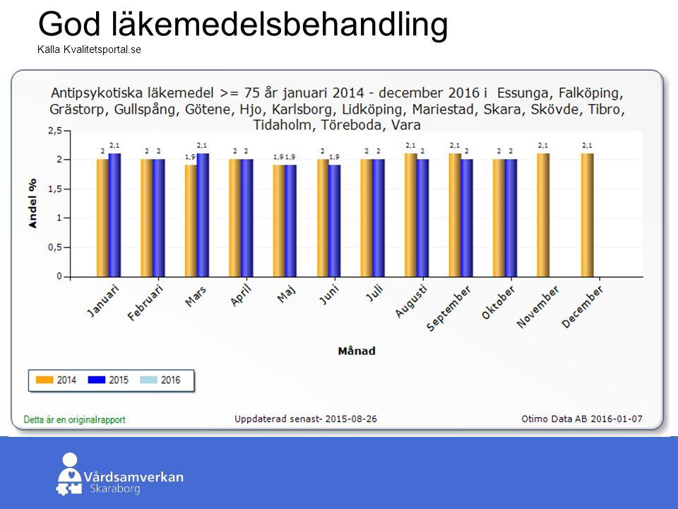 Skaraborgs Sjukhus God läkemedelsbehandling Källa Kvalitetsportal.se