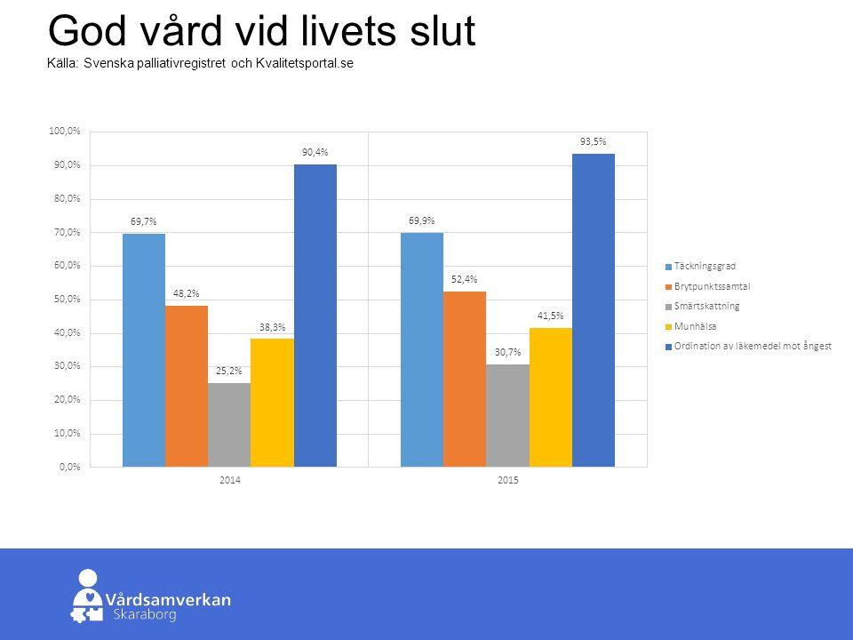 Skaraborgs Sjukhus God vård vid livets slut Källa: Svenska palliativregistret och Kvalitetsportal.se