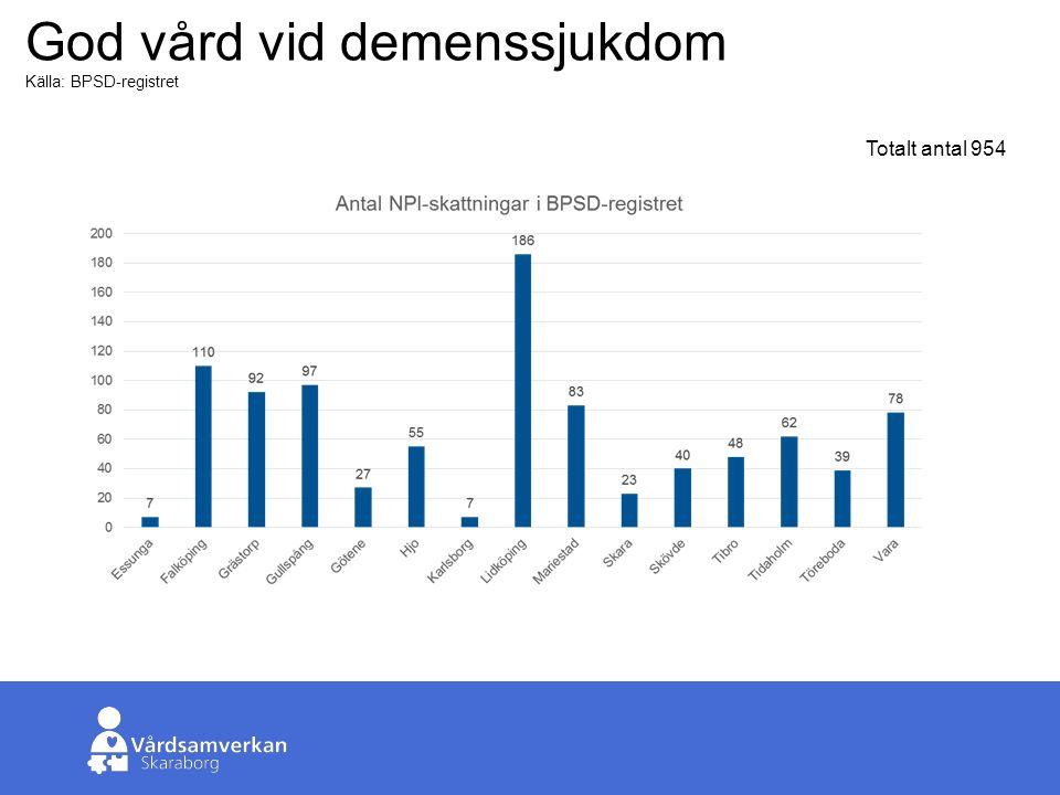 Skaraborgs Sjukhus God vård vid demenssjukdom Källa: BPSD-registret Totalt antal 954