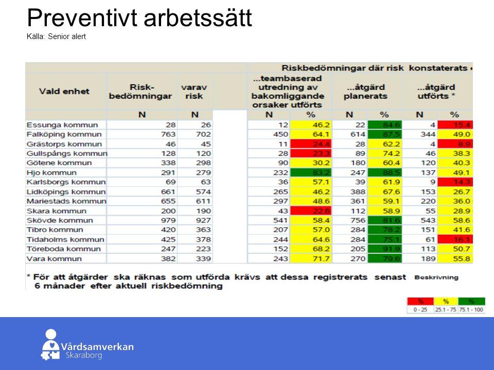 Skaraborgs Sjukhus Preventivt arbetssätt Källa: Senior alert