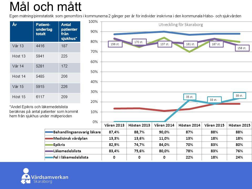 Skaraborgs Sjukhus Mål och Mått Medicinska vårdplaner ökar något i antal (nu 1100) och andel från förra året.