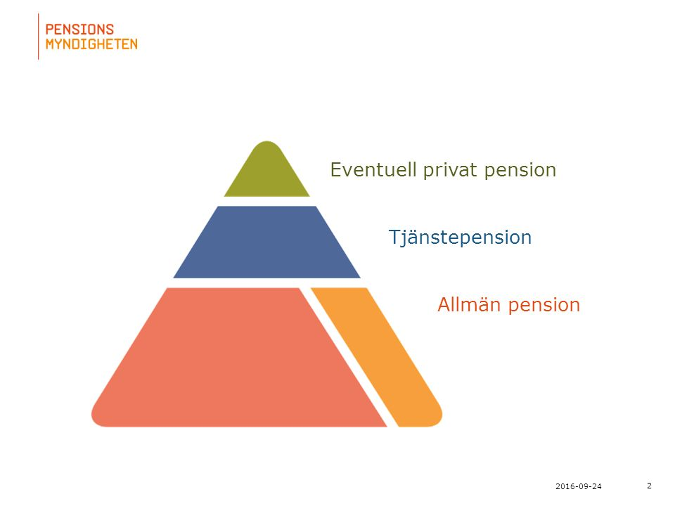 För att uppdatera sidfotstexten, gå till menyn: Visa/Sidhuvud och sidfot... 2 2016-09-24 Eventuell privat pension Tjänstepension Allmän pension