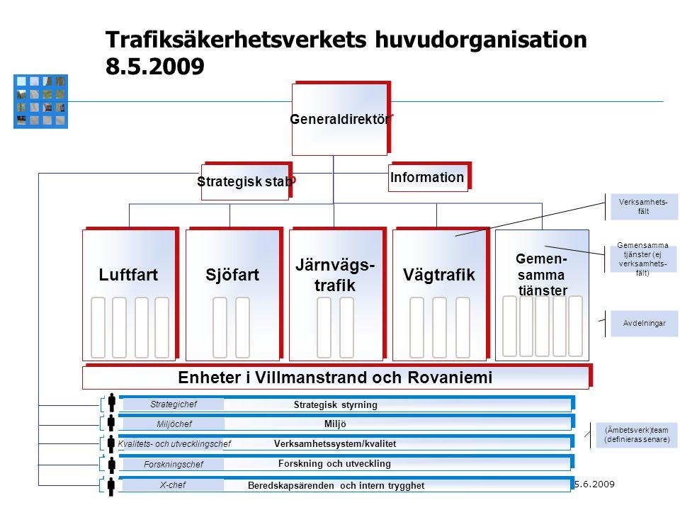 OMSTRUKTURERING AV ÄMBETSVERKEN INOM TRAFIKFÖRVALTNINGEN 5.6.2009 Trafiksäkerhetsverkets huvudorganisation 8.5.2009 Miljö Verksamhetssystem/kvalitet Forskning och utveckling Beredskapsärenden och intern trygghet Luftfart Sjöfart Järnvägs- trafik Järnvägs- trafik Vägtrafik Gemen- samma tjänster Enheter i Villmanstrand och Rovaniemi Verksamhets- fält Avdelningar (Ämbetsverk)team (definieras senare) Strategisk styrning Strategisk stab Information Generaldirektör Gemensamma tjänster (ej verksamhets- fält) Strategichef Miljöchef Kvalitets- och utvecklingschef Forskningschef X-chef