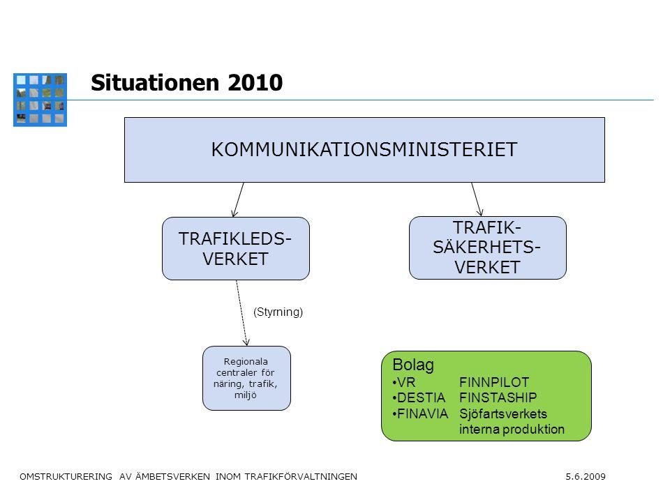 OMSTRUKTURERING AV ÄMBETSVERKEN INOM TRAFIKFÖRVALTNINGEN 5.6.2009 6 Nya ämbetsverk 1.1.2010 årsverkenbudget miljoner euro omkostnader Trafikledsverket - vägdistriktens andel av närings-, trafik- och miljöcentralerna nästan 600 årsverken ca 690 94*) Trafiksäkerhetsverket ca 540 118 *) utöver omkostnaderna budgeteras ca 1,5 miljarder euro för drift, underhåll och utveckling av vägar, järnvägar och vattenleder