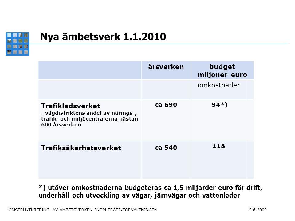 OMSTRUKTURERING AV ÄMBETSVERKEN INOM TRAFIKFÖRVALTNINGEN 5.6.2009 7 Andra pågående reformer Statsförvaltningens produktivitetsprogram: avsevärd minskning av antalet anställda fram till utgången av 2015 Regionförvaltningsprojektet ALKU: vägdistrikten och länsstyrelserna sammanslås med de nya närings-, trafik- och miljöcentralerna som inrättas 2010 Regionaliseringsprojektet: sammanlagt 245 tjänster vid de nya myndigheterna kommer troligen att flyttas ut i regionerna Utredning av de statliga affärsverken.