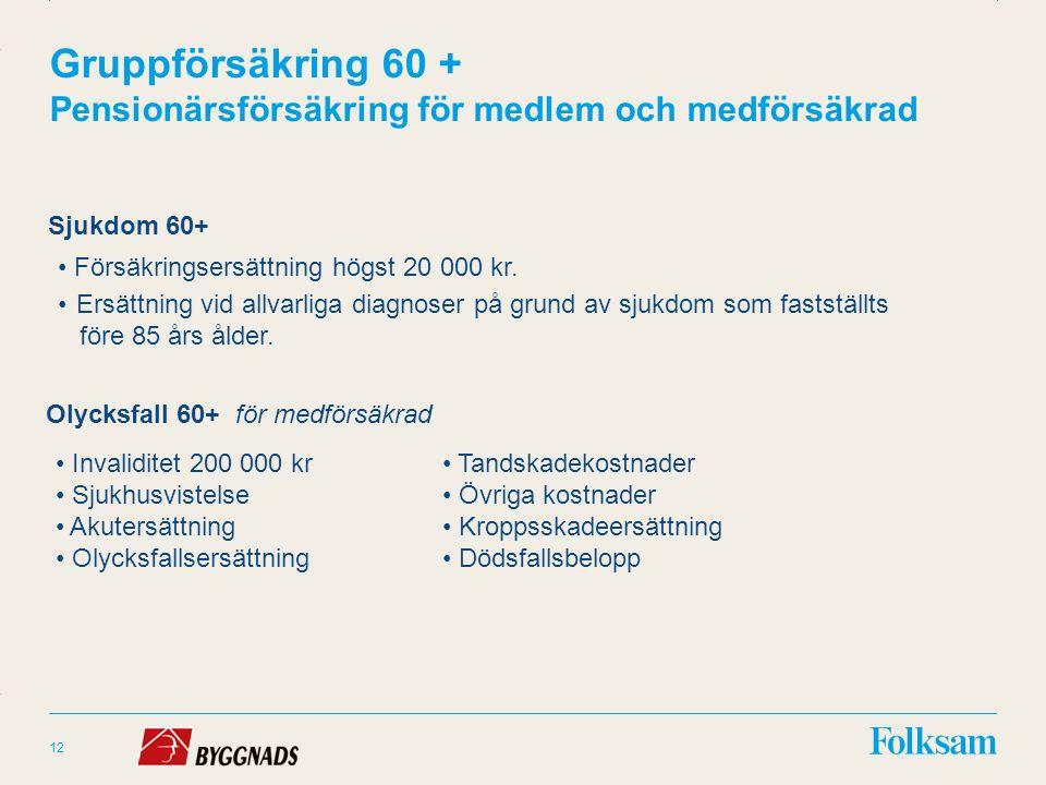 Innehållsyta Rubrikyta Gruppförsäkring 60 + Pensionärsförsäkring för medlem och medförsäkrad Olycksfall 60+ för medförsäkrad 12 Sjukdom 60+ Försäkringsersättning högst 20 000 kr.