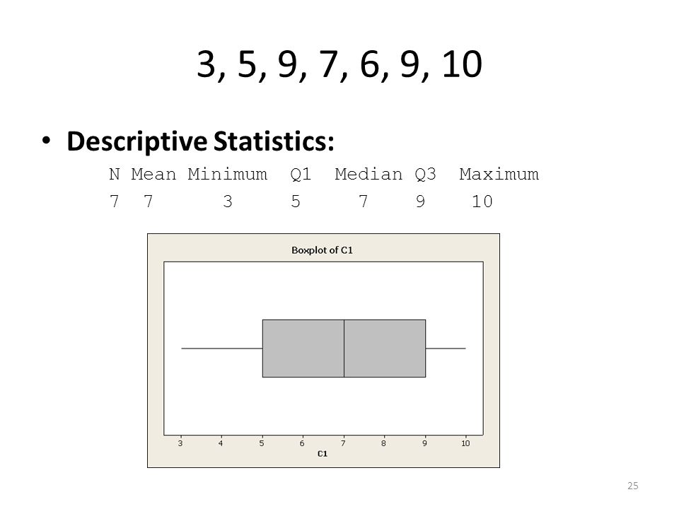 3, 5, 9, 7, 6, 9, 10 Descriptive Statistics: N Mean Minimum Q1 Median Q3 Maximum 7 7 3 5 7 9 10 25