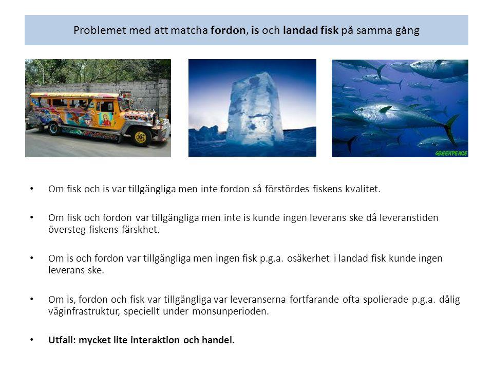 Problemet med att matcha fordon, is och landad fisk på samma gång Om fisk och is var tillgängliga men inte fordon så förstördes fiskens kvalitet. Om f
