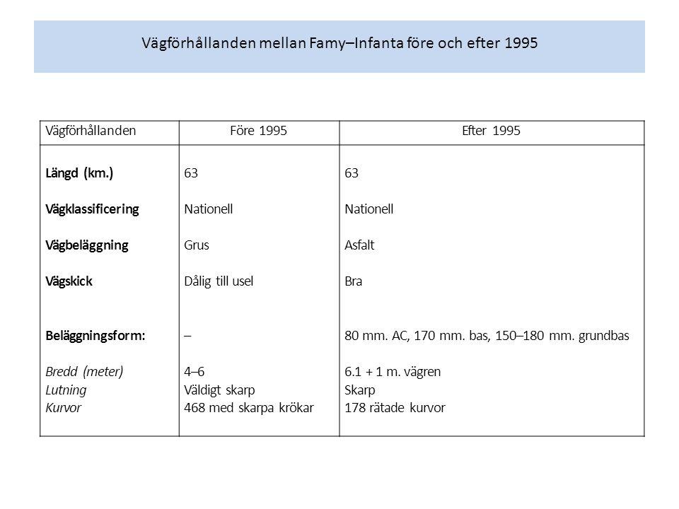Vägförhållanden mellan Famy–Infanta före och efter 1995 VägförhållandenFöre 1995Efter 1995 Längd (km.) Vägklassificering Vägbeläggning Vägskick Belägg