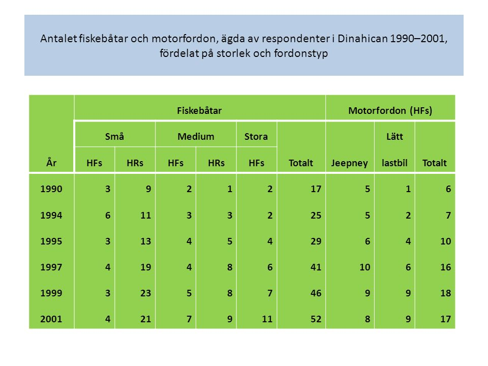 Antalet fiskebåtar och motorfordon, ägda av respondenter i Dinahican 1990–2001, fördelat på storlek och fordonstyp År FiskebåtarMotorfordon (HFs) SmåM