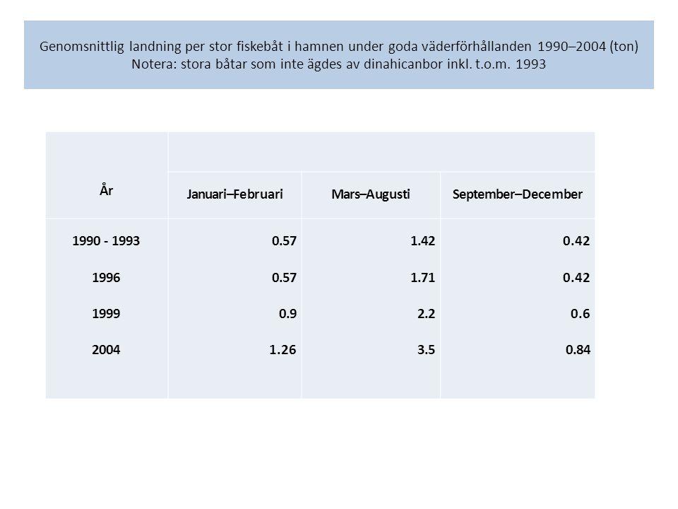 Genomsnittlig landning per stor fiskebåt i hamnen under goda väderförhållanden 1990–2004 (ton) Notera: stora båtar som inte ägdes av dinahicanbor inkl