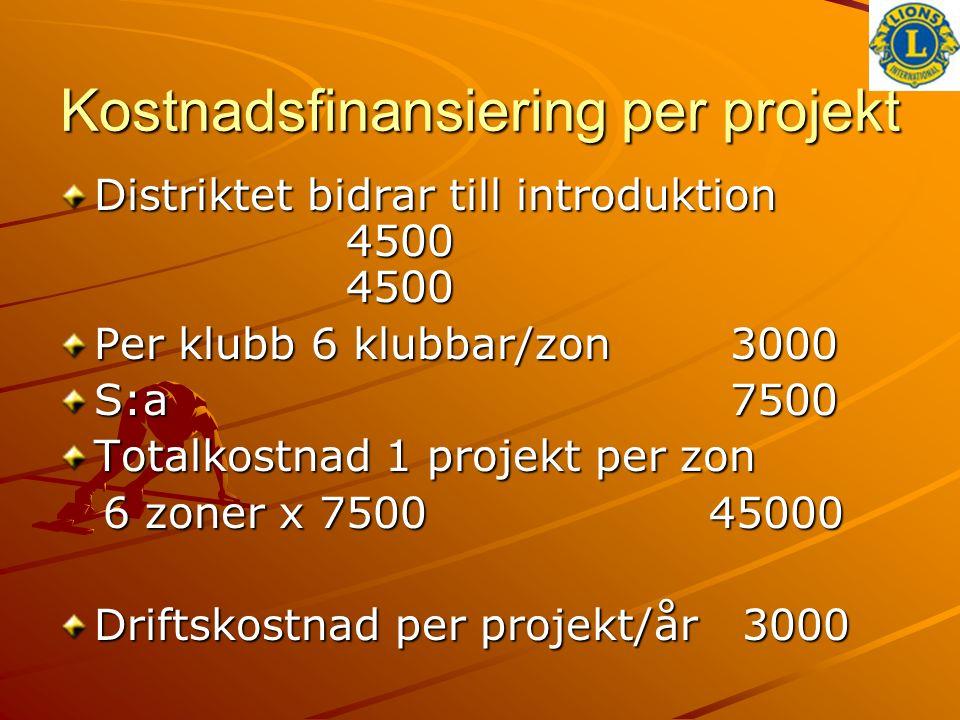 Kostnadsfinansiering per projekt Distriktet bidrar till introduktion 4500 4500 Per klubb 6 klubbar/zon 3000 S:a7500 Totalkostnad 1 projekt per zon 6 zoner x 7500 45000 6 zoner x 7500 45000 Driftskostnad per projekt/år 3000